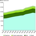 EU freight transport by inland modes in the EU, 1995-2008