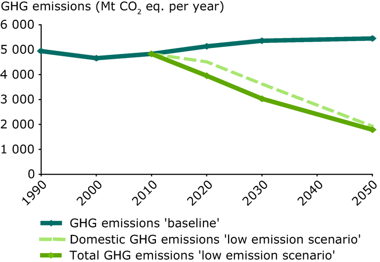 https://www.eea.europa.eu/data-and-maps/figures/eu-ghg-emissions-1990-2050/figure-04-3.eps/image_large