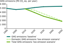 EU GHG emissions 1990-2050