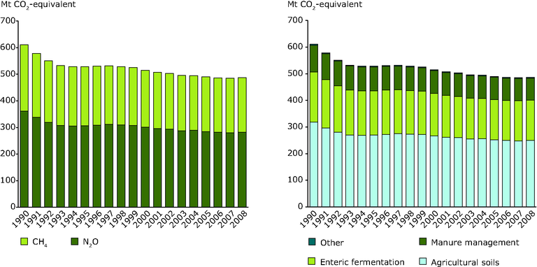 http://www.eea.europa.eu/data-and-maps/figures/eu-ghg-emissions-from-agriculture/eu-ghg-emissions-from-agriculture-1/image_large