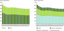 EU GHG emissions from agriculture per sector and per gas, 1990–2008