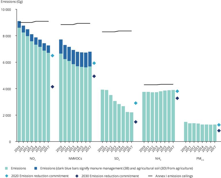 https://www.eea.europa.eu/data-and-maps/figures/eu-progress-in-meeting-2010/eu-progress-in-meeting-2010/image_large