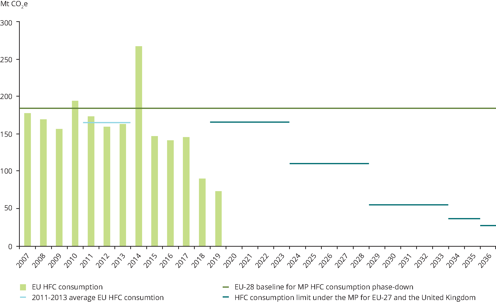 EU progress towards the worldwide hydrofluorocarbon consumption phase-down under the Montreal Protocol