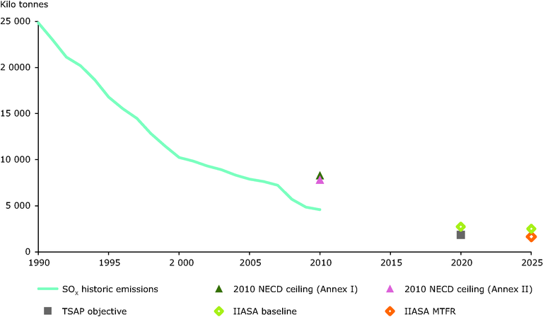 https://www.eea.europa.eu/data-and-maps/figures/eu27-air-pollutant-emission-trends-4/fig-2-2e_towards-a-a.eps/image_large