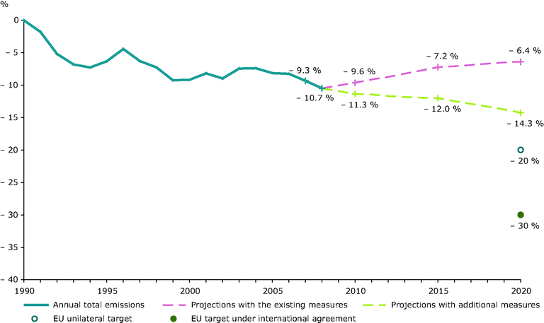 https://www.eea.europa.eu/data-and-maps/figures/eu27-ghg-emission-trends-and-projections-to-2020buildings/figure-8-1-ghg-trends-and-projections-2009.eps/image_large