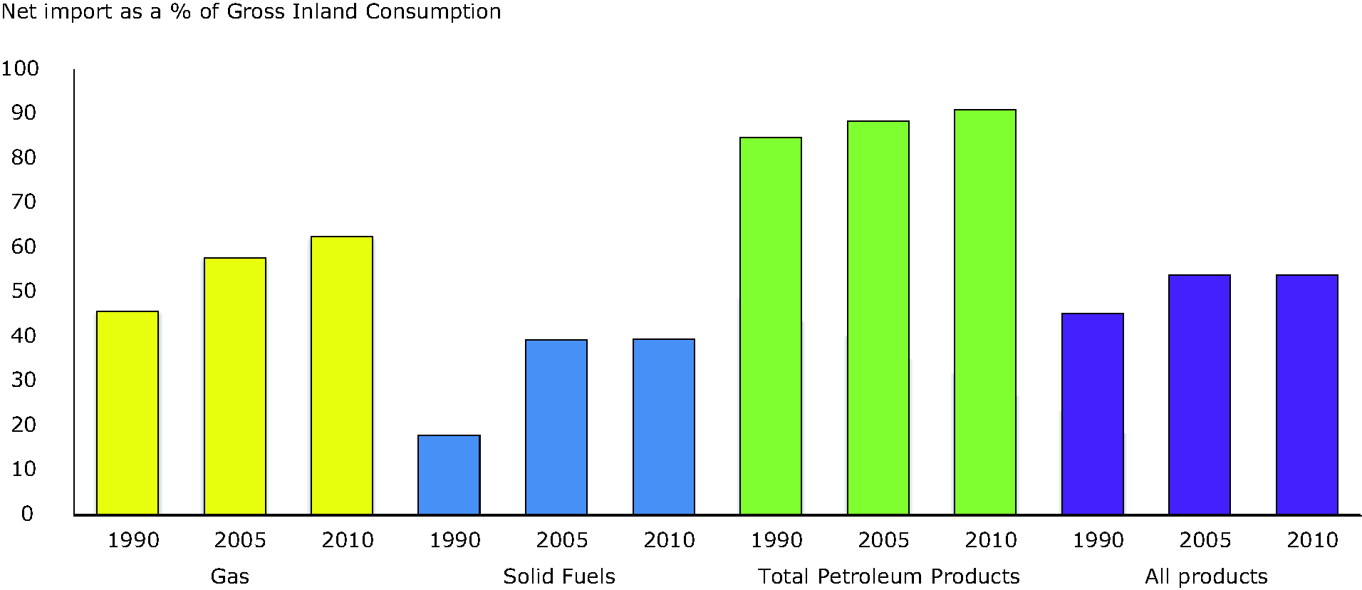EU27 net imports of gas, oil, solid fuels and the sum of these, as a % of fuel-specific gross inland energy consumption