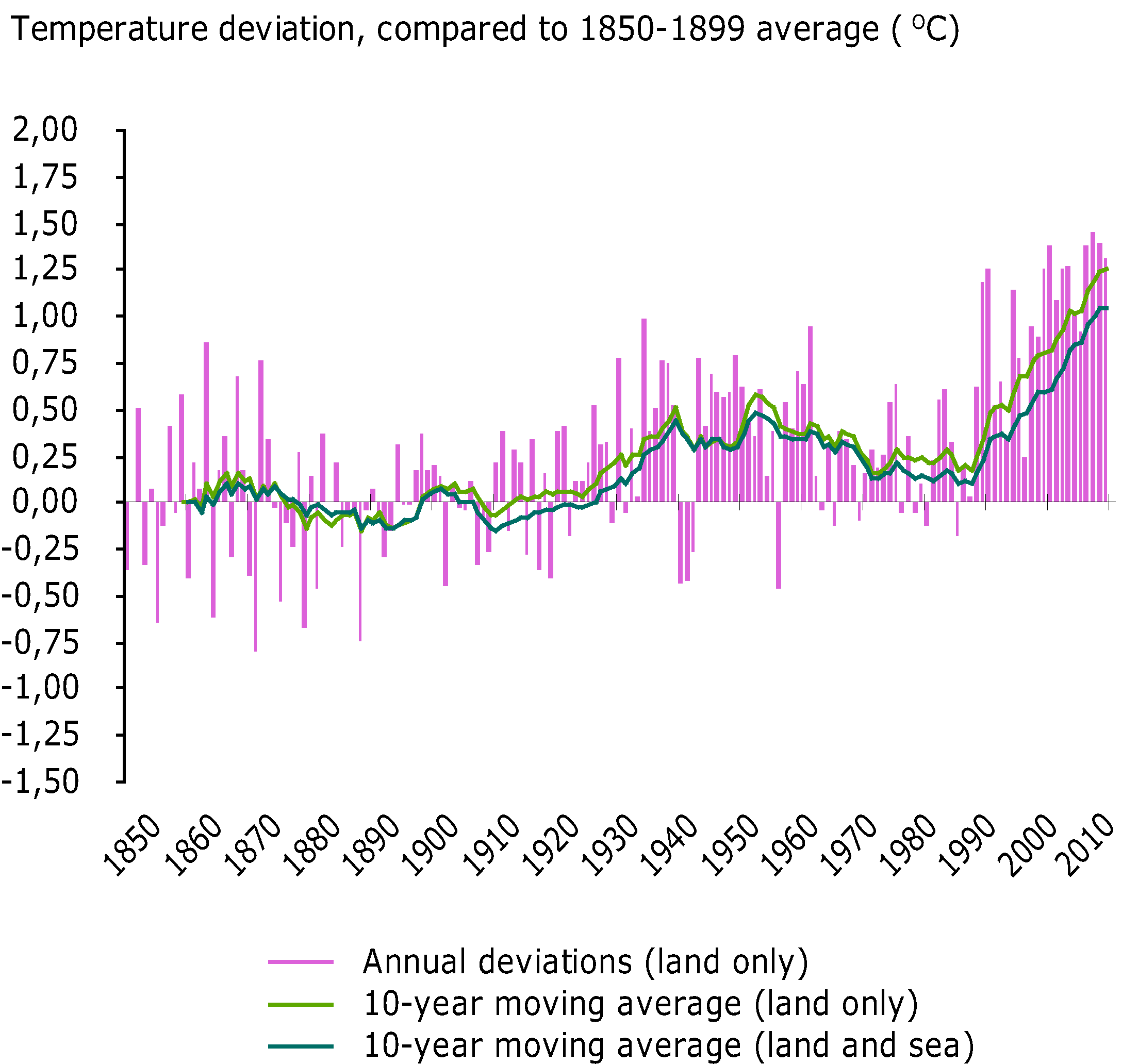 Observed European annual average temperature deviations, 1850-2009, relative to the 1850-1899 average (in ºC).