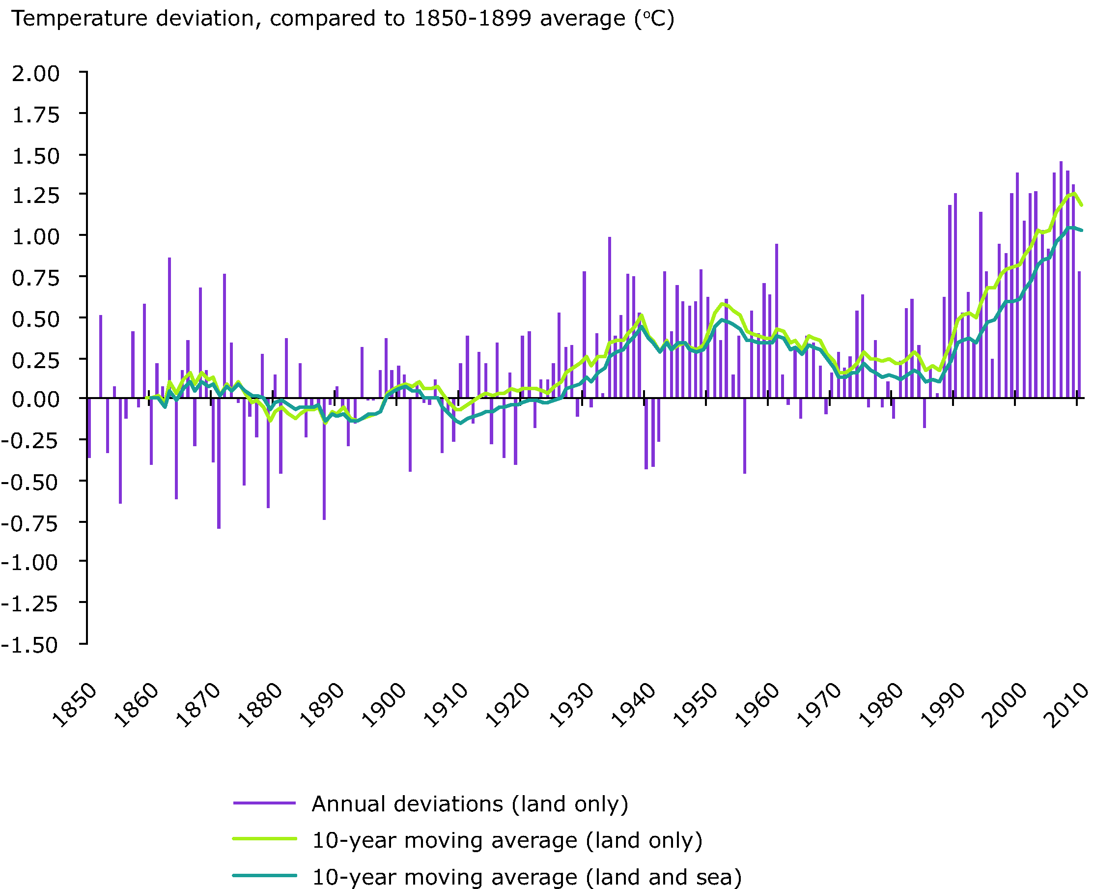 European annual average temperature deviations, 1850-2010, relative to the 1850-1899 average (in °C).
