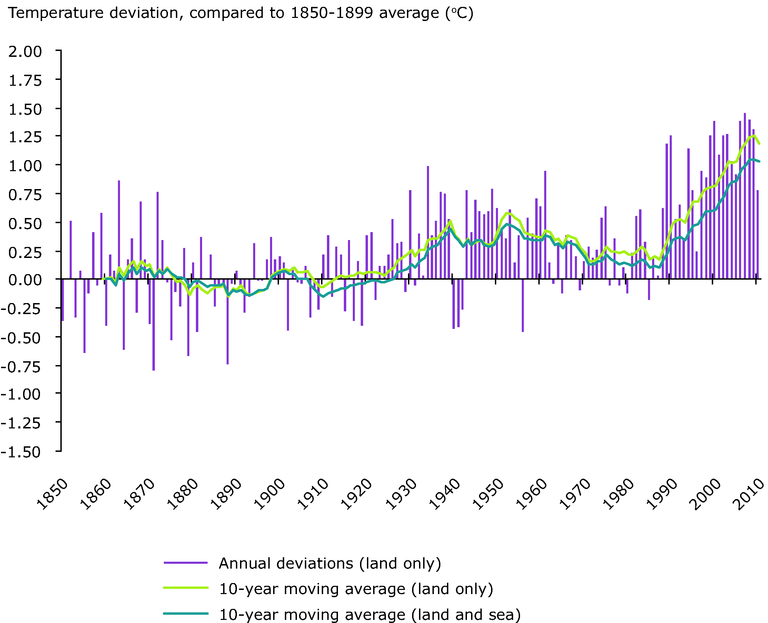 http://www.eea.europa.eu/data-and-maps/figures/european-annual-average-temperature-deviations-1850-2008-relative-to-the-1850-1899-average-in-oc-the-lines-refer-to-10-year-moving-average-the-bars-to-the-annual-land-only-european-average-2/observed-european-annual-average-temperature-deviations/image_large