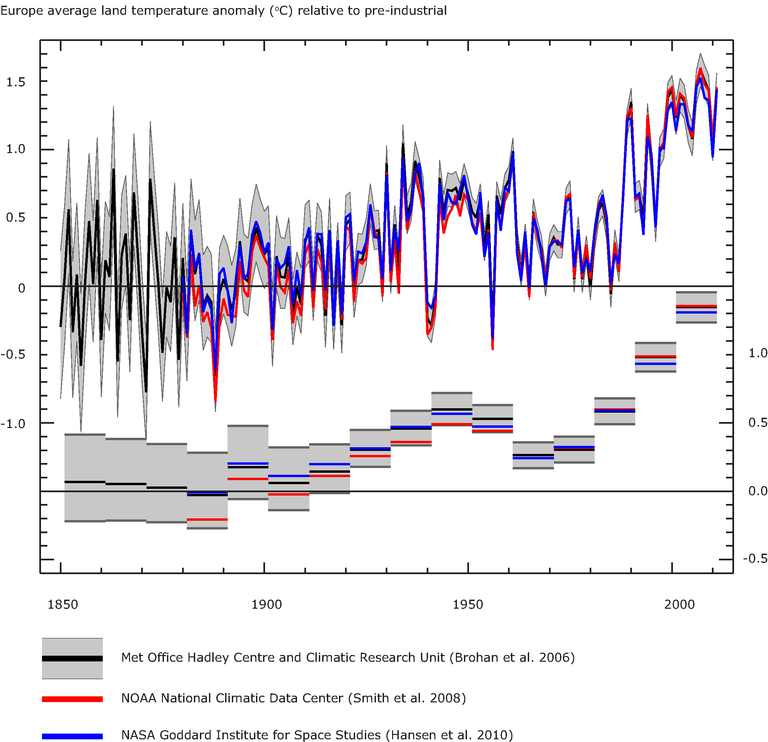http://www.eea.europa.eu/data-and-maps/figures/european-annual-average-temperature-deviations-1850-2008-relative-to-the-1850-1899-average-in-oc-the-lines-refer-to-10-year-moving-average-the-bars-to-the-annual-land-only-european-average-3/cciva003_csi012_figure3_v1.eps/image_large