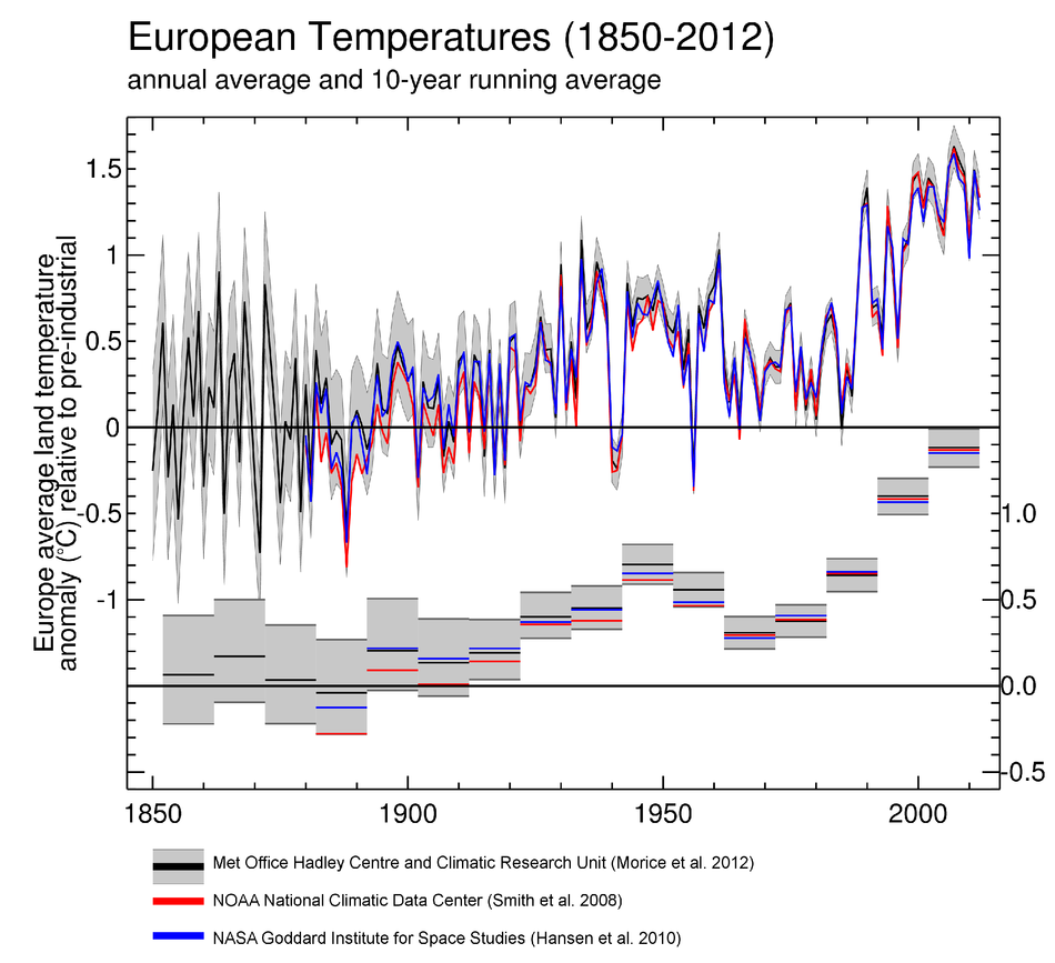 European average air temperature anomalies (1850 to 2012) in °C over land areas only
