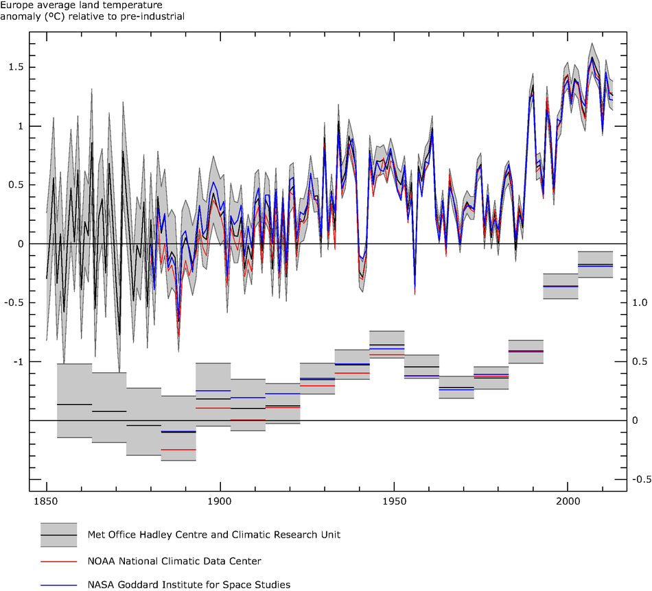 European average air temperature anomalies (1850 to 2013) in °C over land areas only
