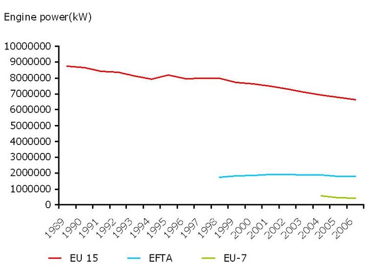 https://www.eea.europa.eu/data-and-maps/figures/european-fishing-fleet-capacity-engine-power-1989-2006/csi-034_fig_2.jpg/image_large