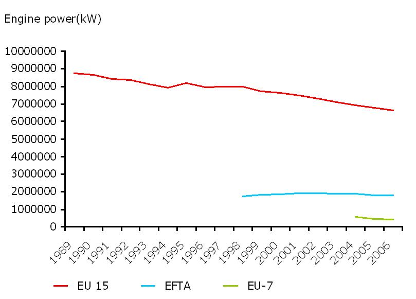 European Fishing Fleet Capacity: Engine Power 1989-2006