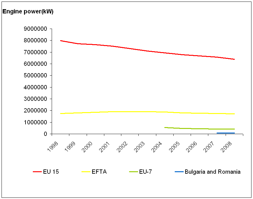 Changes in power of the European fishing fleet