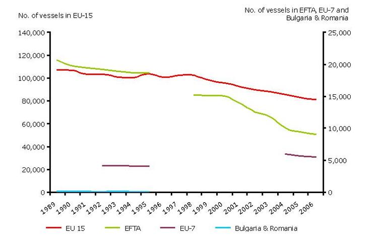 https://www.eea.europa.eu/data-and-maps/figures/european-fishing-fleet-capacity-number-of-vessels-1989-2006/csi-034_fig_6.jpg/image_large
