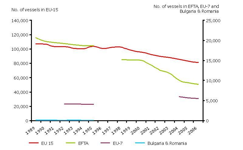 European Fishing Fleet Capacity: Number of vessels 1989-2006
