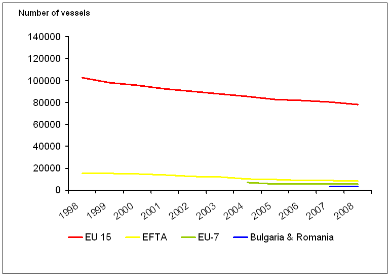 Changes in number of vessels of the European fishing fleet