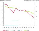 European Fishing Fleet Capacity: Number of vessels, 2003