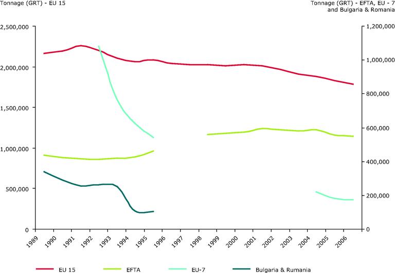 http://www.eea.europa.eu/data-and-maps/figures/european-fishing-fleet-capacity-tonnage-1989-2006/csi-034_tonnage_1989_2006.eps/image_large