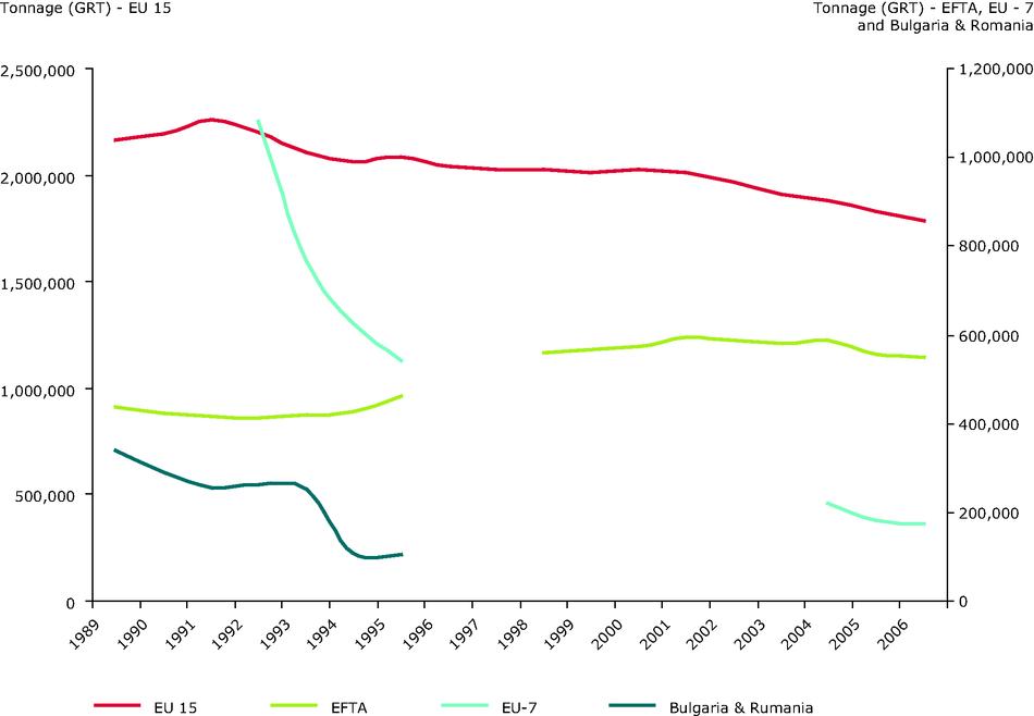 European Fishing Fleet Capacity: Tonnage 1989-2006