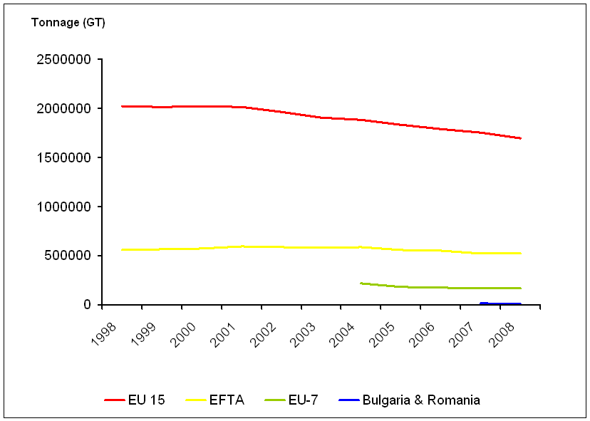 Changes in tonnage of the European fishing fleet