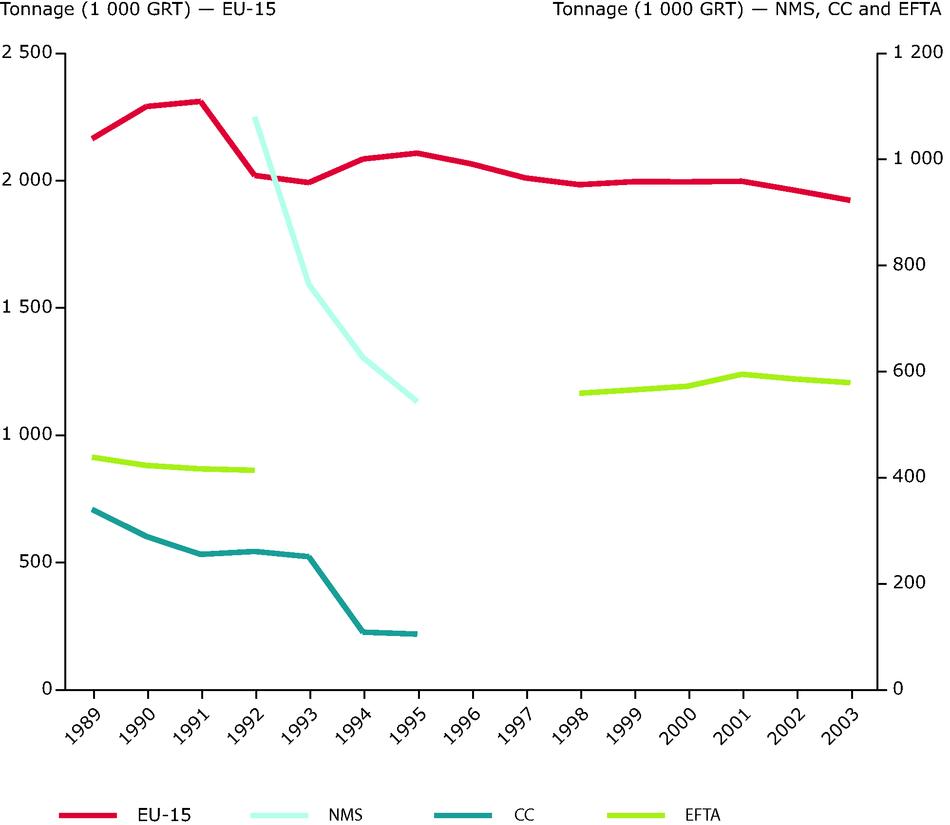 European Fishing Fleet Capacity: Tonnage, 2003