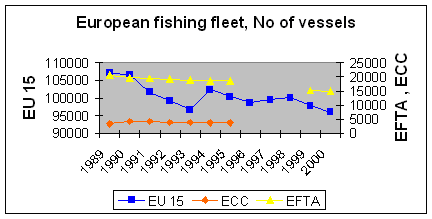 http://www.eea.europa.eu/data-and-maps/figures/european-fishing-fleet-number-of-vessels/fleetno/image_large