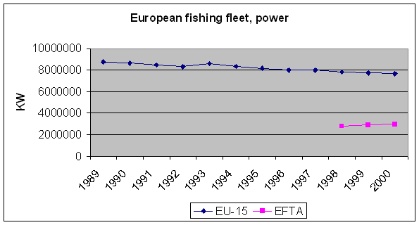 http://www.eea.europa.eu/data-and-maps/figures/european-fishing-fleet-power/fleet_power/image_large