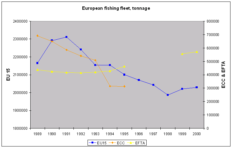 http://www.eea.europa.eu/data-and-maps/figures/european-fishing-fleet-tonnage/fleettonnage/image_large