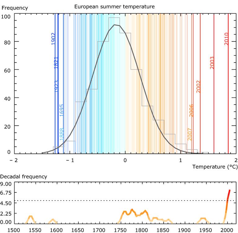 https://www.eea.europa.eu/data-and-maps/figures/european-summer-temperatures-for-1500-2010/fig2.9_cciva018_europeand_summer_temp_v2.eps/image_large