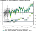 European temperatures, 1850–2011 — annual average and 10-year running average