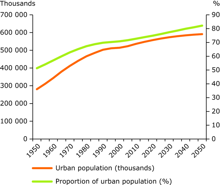 http://www.eea.europa.eu/data-and-maps/figures/european-urban-population-trends/fig5.2_cua02_european-population-prospects.xlsx/image_large
