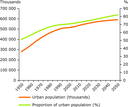 European urban population trends
