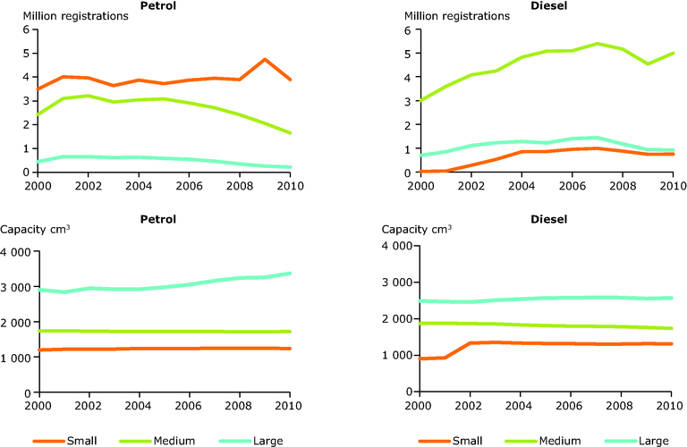 https://www.eea.europa.eu/data-and-maps/figures/evolution-of-capacity-classes-over/evolution-of-capacity-classes-over/image_large