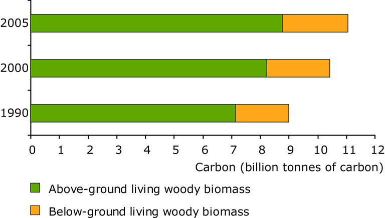 https://www.eea.europa.eu/data-and-maps/figures/evolution-of-carbon-in-above-and-below-ground-woody-biomass/figure-4-11-european-forests.eps/image_large