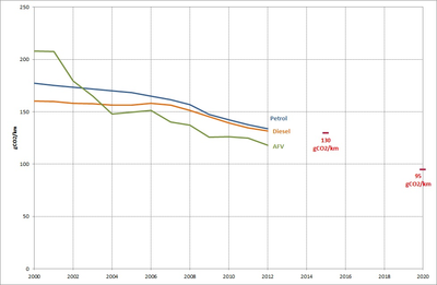 Evolution of CO2 emissions from new passenger cars by fuel type