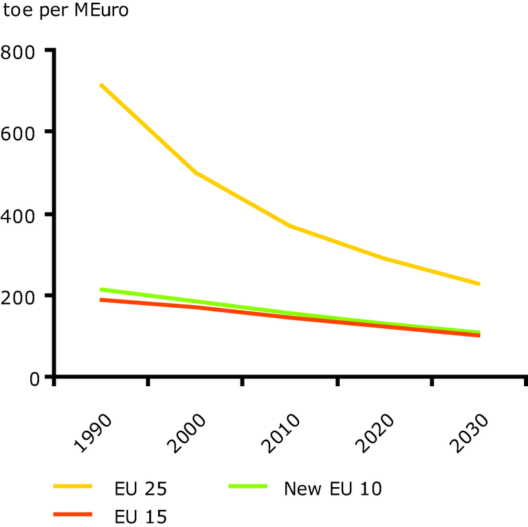 https://www.eea.europa.eu/data-and-maps/figures/evolution-of-energy-intensity-in-eu-25/ee_f04_fig01_graph.eps/image_large