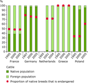 Evolution of native population sizes and endangered breeds (cattle)