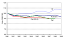 Evolution of occupancy rates for passenger cars, 1990-1998