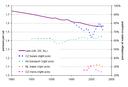 Evolution of occupancy rates in passenger transport