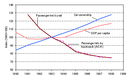 Evolution of passenger-km by rail and bus/coach, GDP per capita and car ownership, AC-13