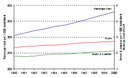 Evolution of the vehicle fleet in the EEA-30, 1990-2000