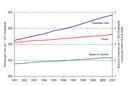 Evolution of the vehicle fleet in the EEA30, 1991-2001