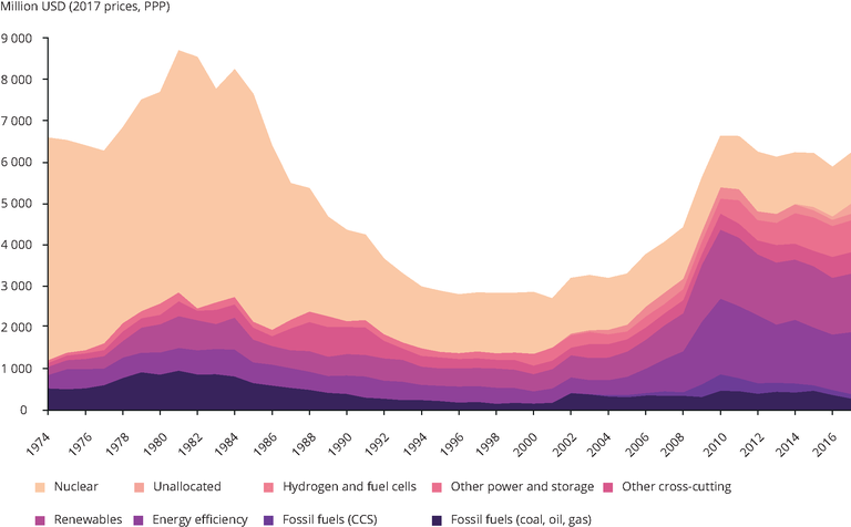 https://www.eea.europa.eu/data-and-maps/figures/evolution-of-total-european-energy/evolution-of-total-european-energy/image_large