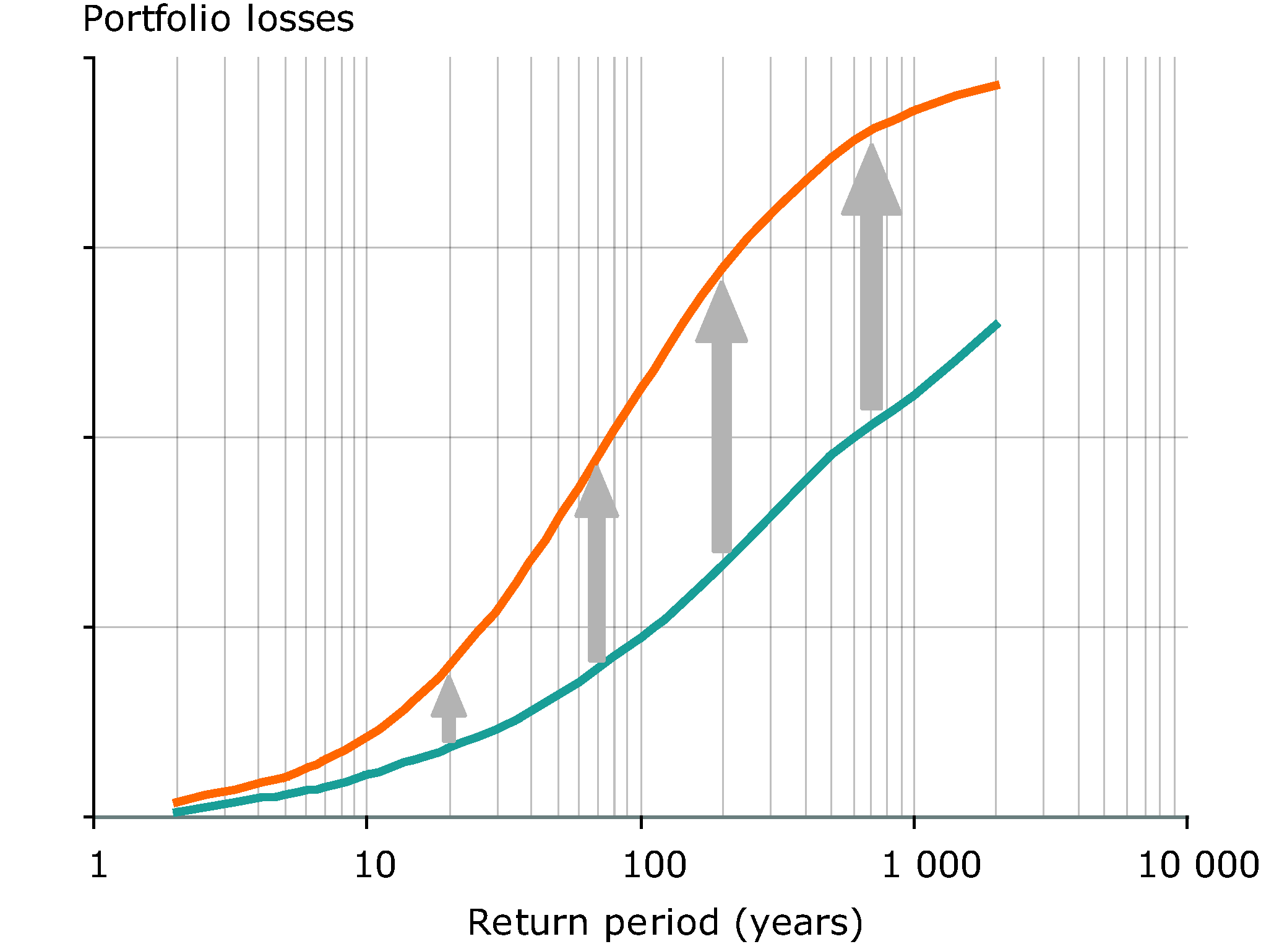Example of the adjustment of loss distribution as a consequence of changing risk