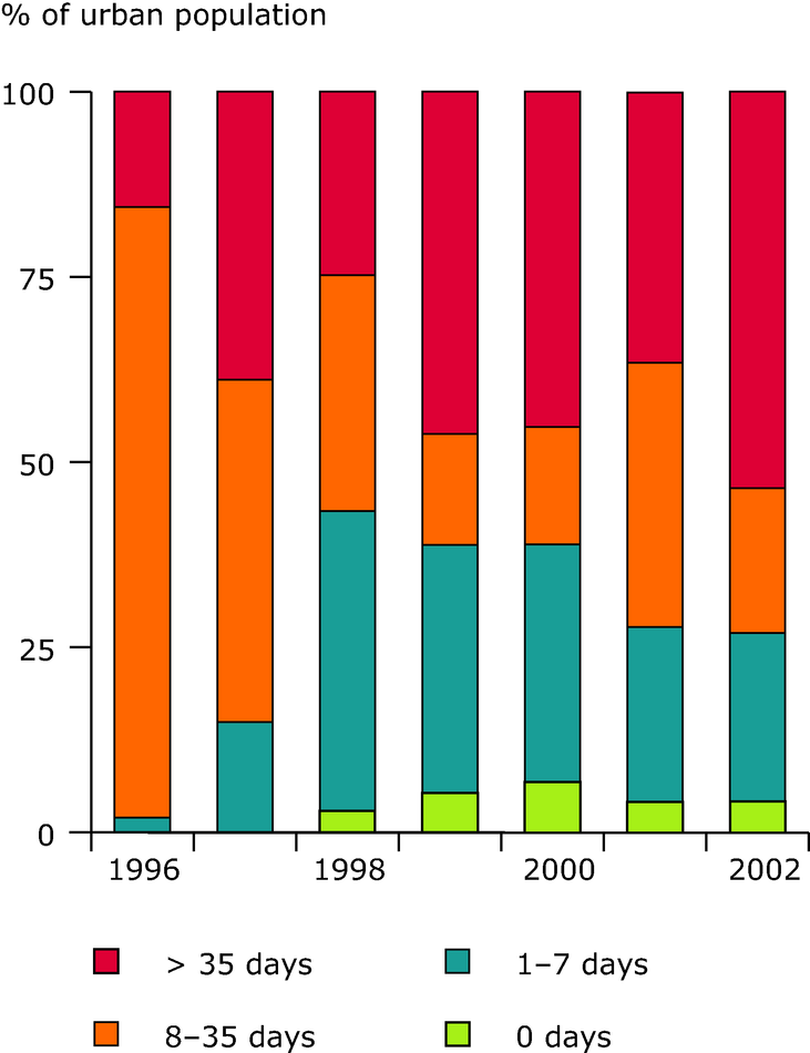 Exceedance of air quality limit value of PM10 in urban areas (EEA member countries), 1996-2002