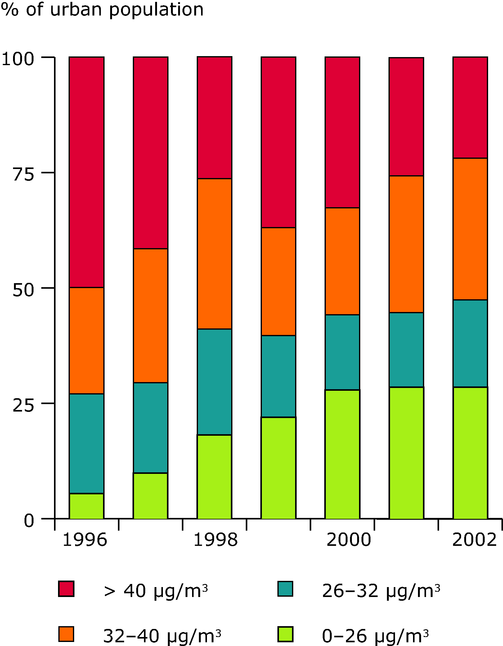 Exceedance of air quality limit values of NO2 in urban areas (EEA member countries), 1996-2002