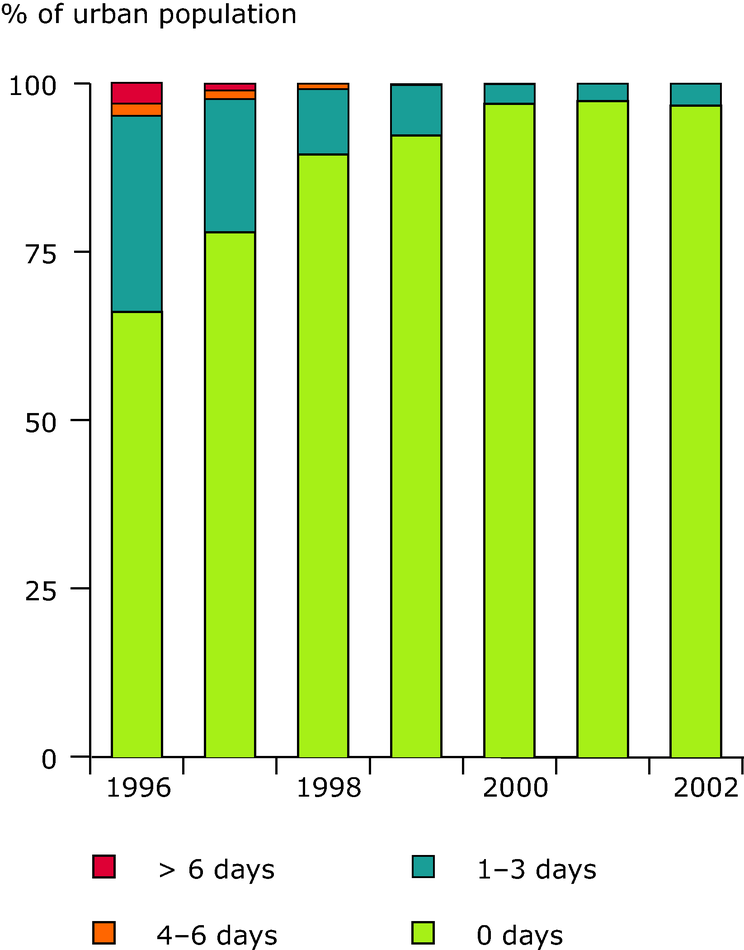Exceedance of air quality limit values of SO2 in urban areas (EEA member countries), 1996-2002