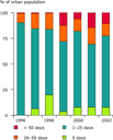 Exceedance of air quality target values for ozone in urban areas (EEA member countries), 1996-2002